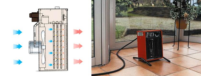 Обогрев с помощью тепловентилятора